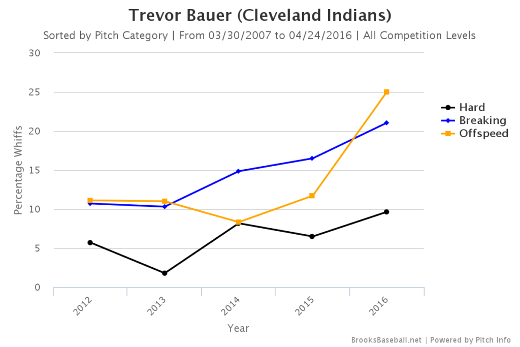 Trevor Bauer Whiff Rates