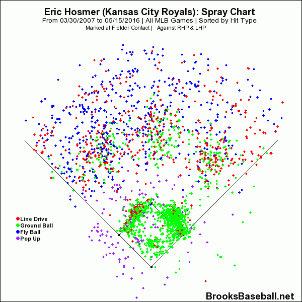 Eric Hosmer Spray Chart