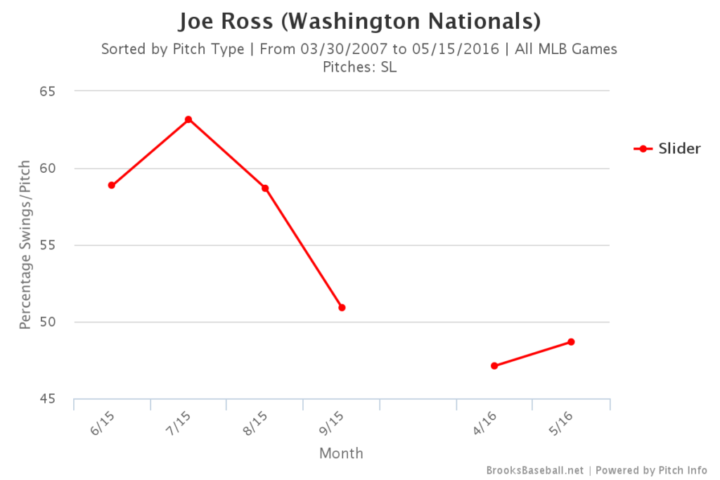 Joe Ross Slider Whiffs