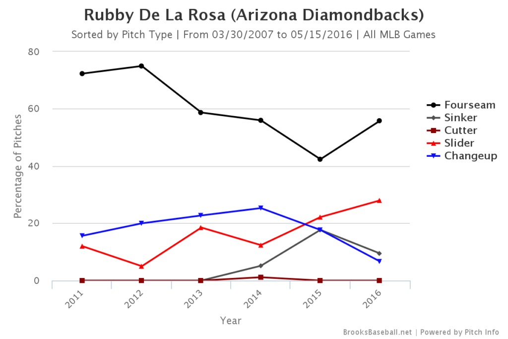 Rubby de la Rosa Pitch Mix